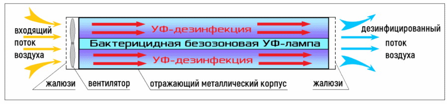 Принцип работы облучателя-рециркулятора Кронт Дезар